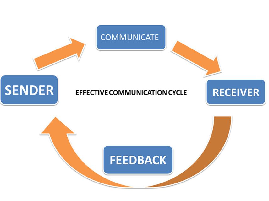 effective communication  u2013 kmse